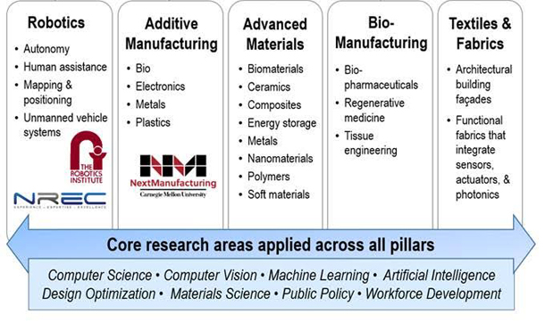 Robotics, Additive manufacturing, Advanced materials, Biomanufacturing, Textiles and fabrics