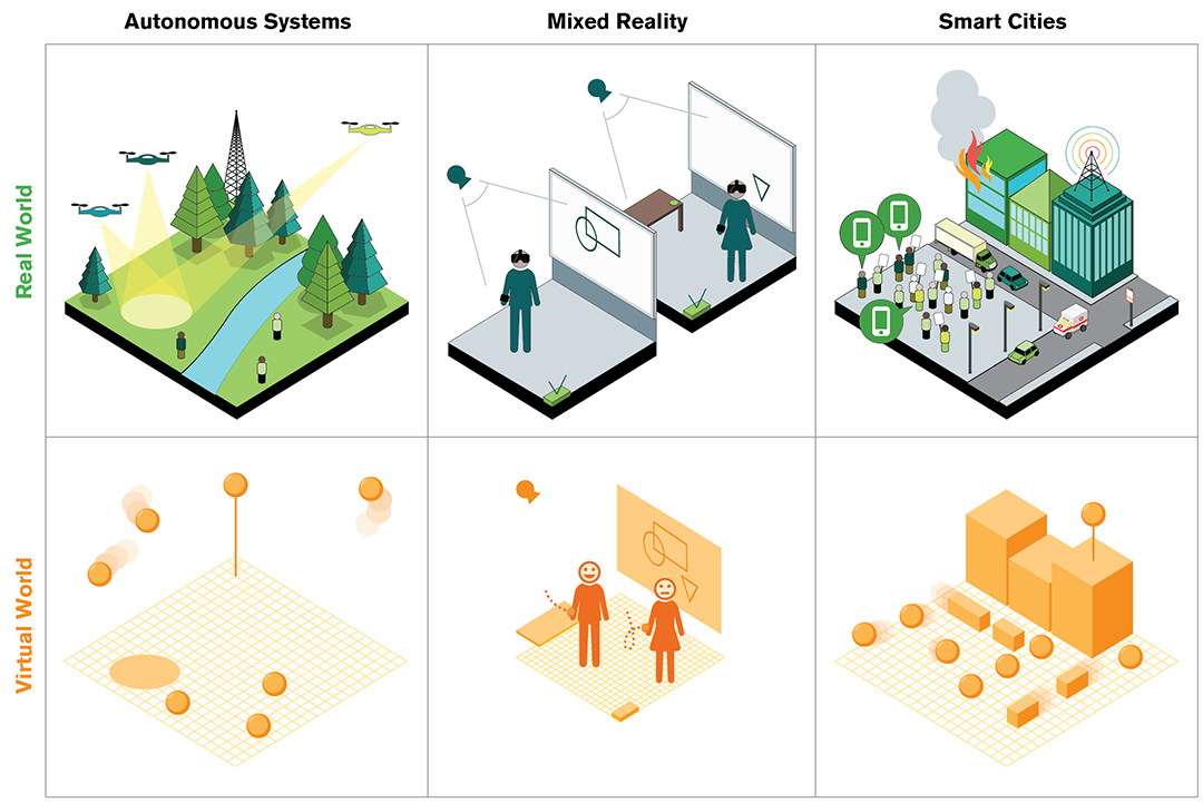 Chart of autonomous systems, mixed reality, and smart cities in the real world and virtual world