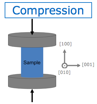 Diagram of compression force