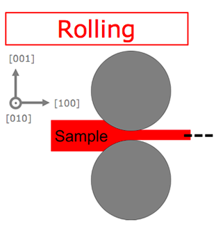 Diagram of rolling force