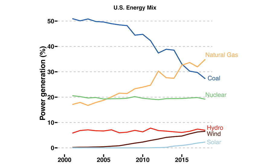 Graph showing how energy sources have decreased or increased from 2001.