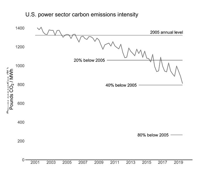 Graph of US power emission carbon emissions intensity