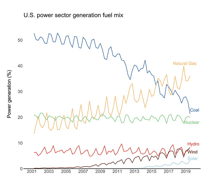 Graph of US power sector generation fuel mix