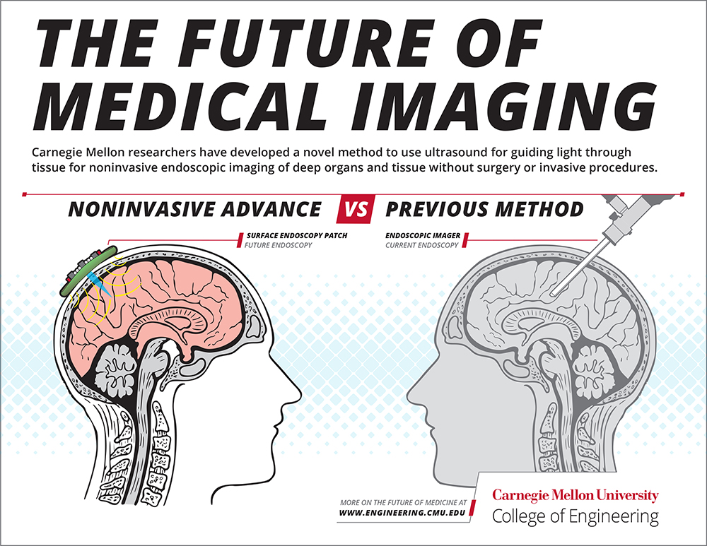 An infographic on the future of medical imaging