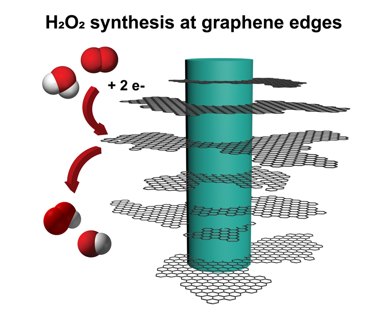 Hydrogen peroxide synthesis at graphene edges