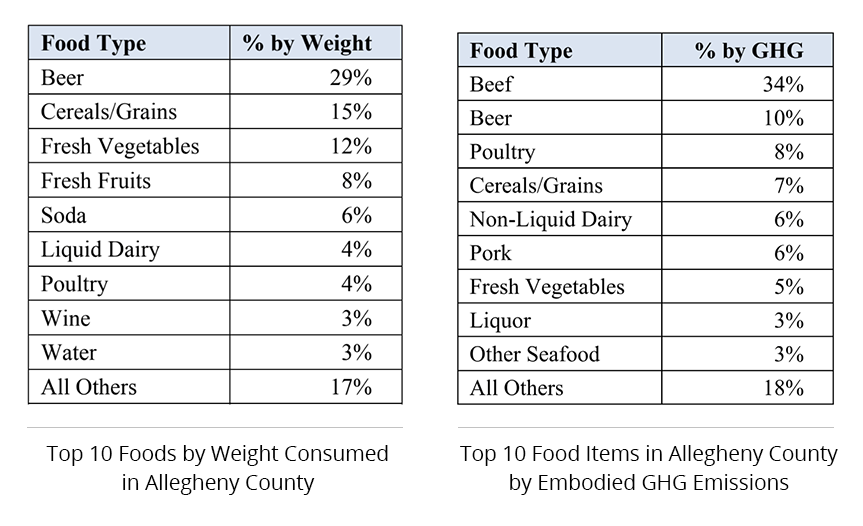 Quantities of food flow in Allegheny Country, 2017