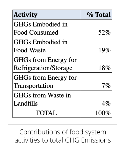 Contribution of food system activities to total HG emissions