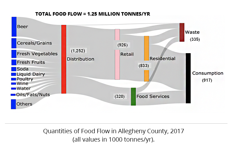Quantities of food flow in Allegheny County