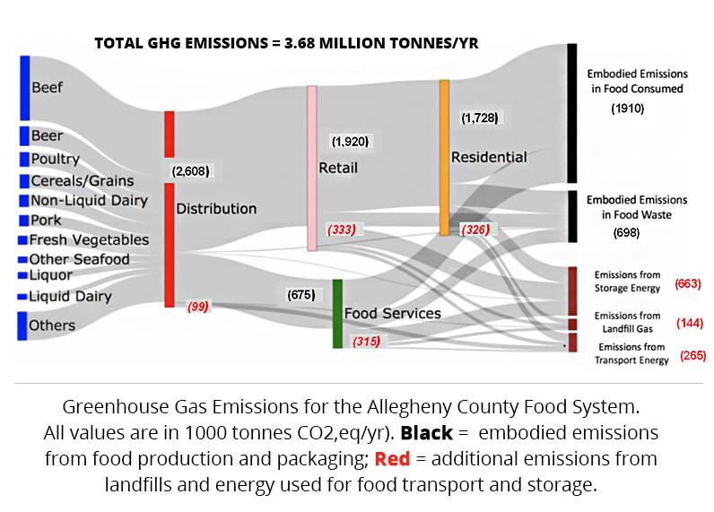 Contribution of food system activities to GHG emissions