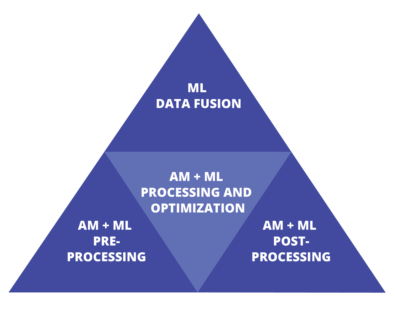 Graphic showing how preprocessing and postprocessing of additive manufacturing and machine learning go into fusing the data for this research