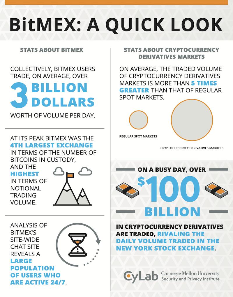 cmu bitcoin
