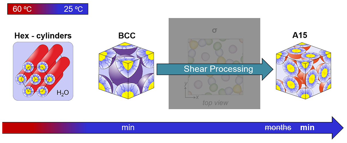 Changing crystal formations over time when shear processing is added